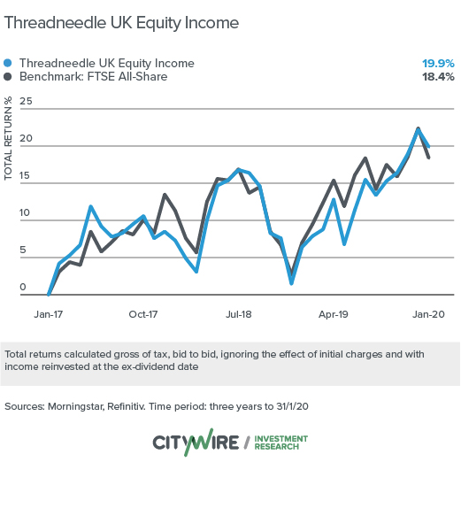 Threadneedle global equity income best investment yong seong investment growth