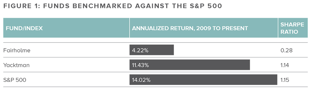 How have 'Fund Managers of the Decade' fared? | Citywire