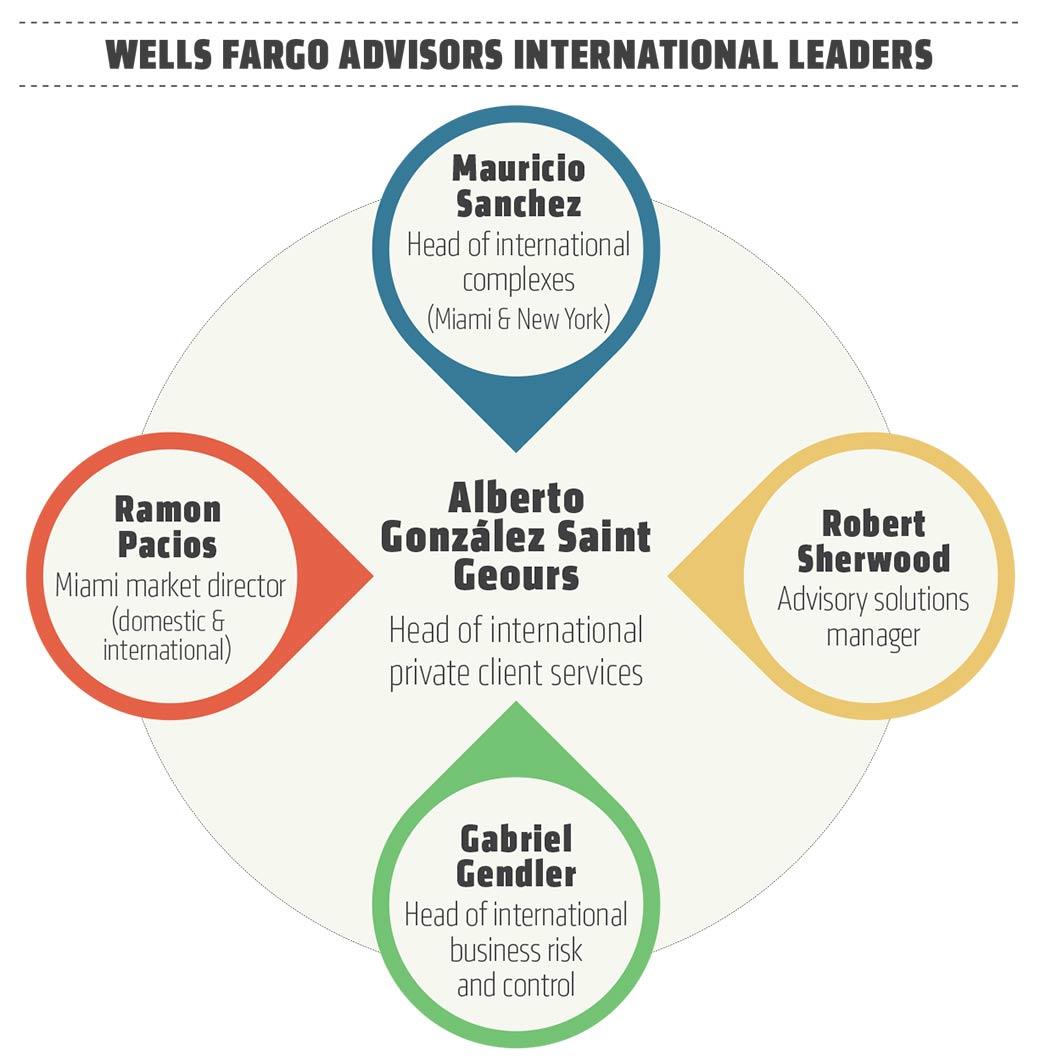 Hires, HNWI and hope: Wells Fargo's Alberto González talks