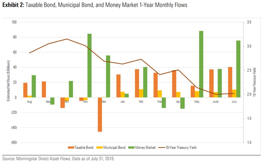 Morningstar report: Bond funds gather money as recession