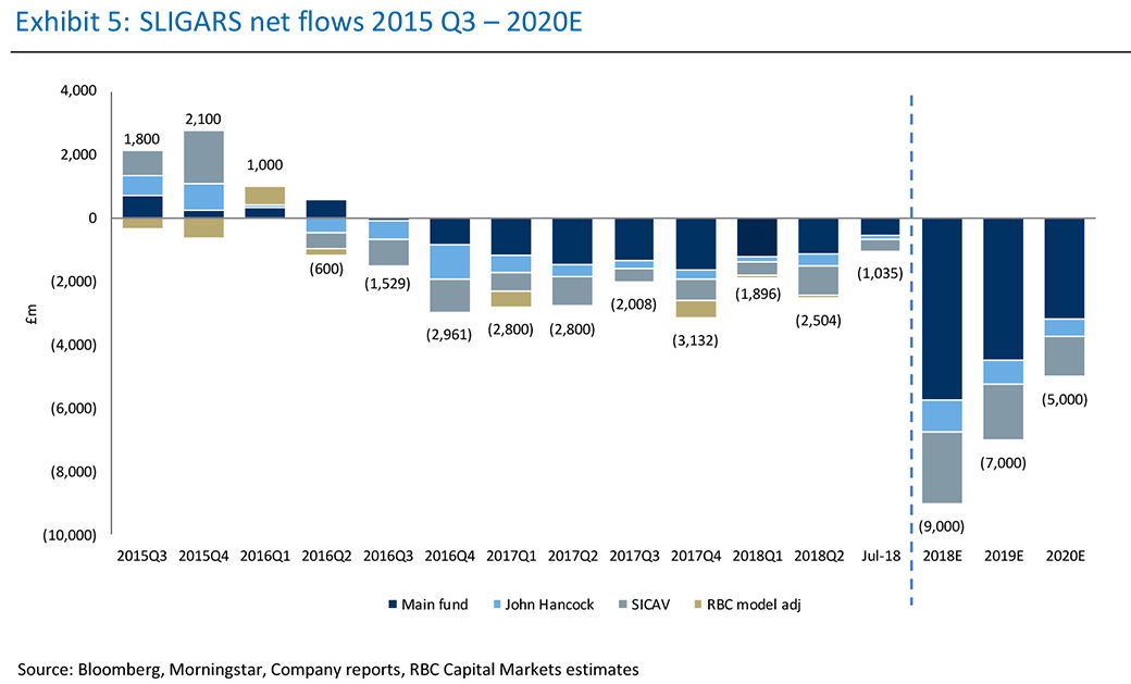 RBC forecasts £21bn three-year Gars outflow - Citywire
