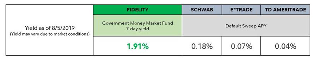 Fidelity jumps into cash yield fray with new money market fund