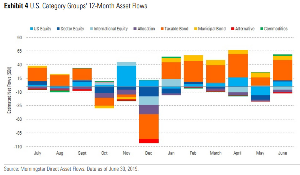 Passive funds reach 40% market share, Morningstar says