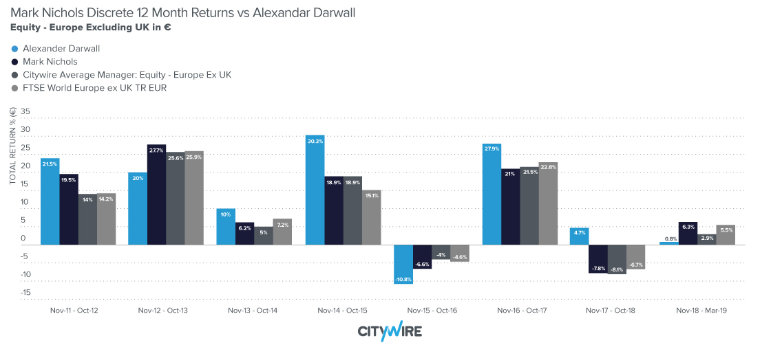 Mark Nichols Discrete 12 Month Returns vs Alexandar Darwall