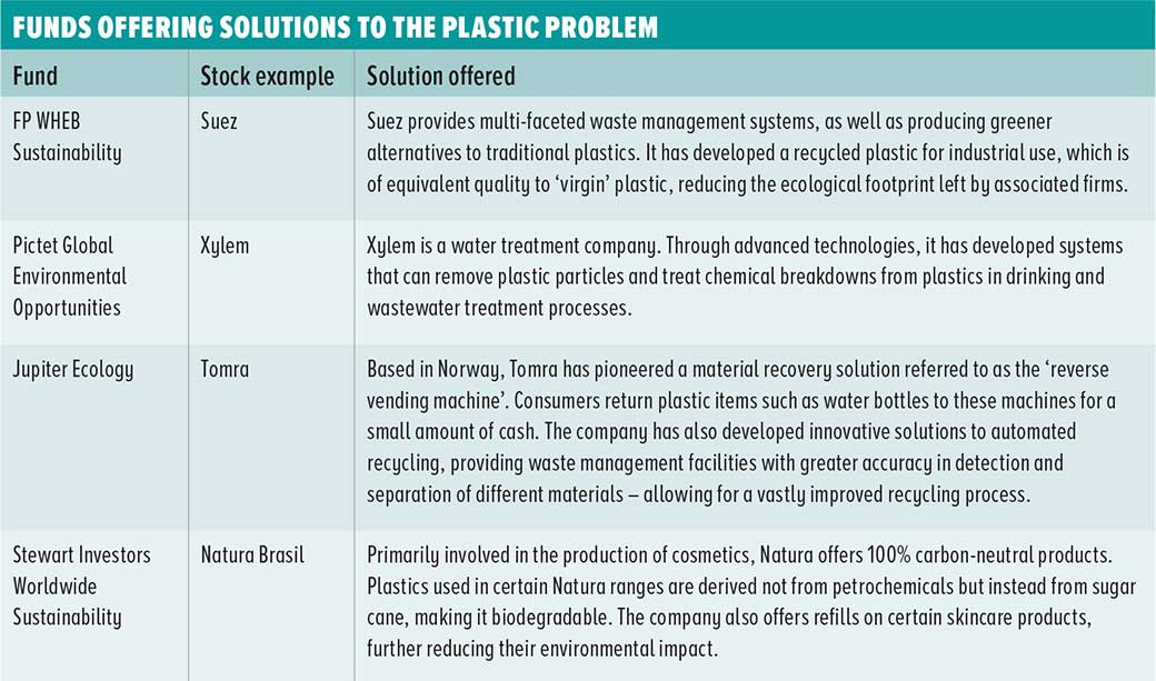 How advisers can help tackle the plastic scourge - Citywire