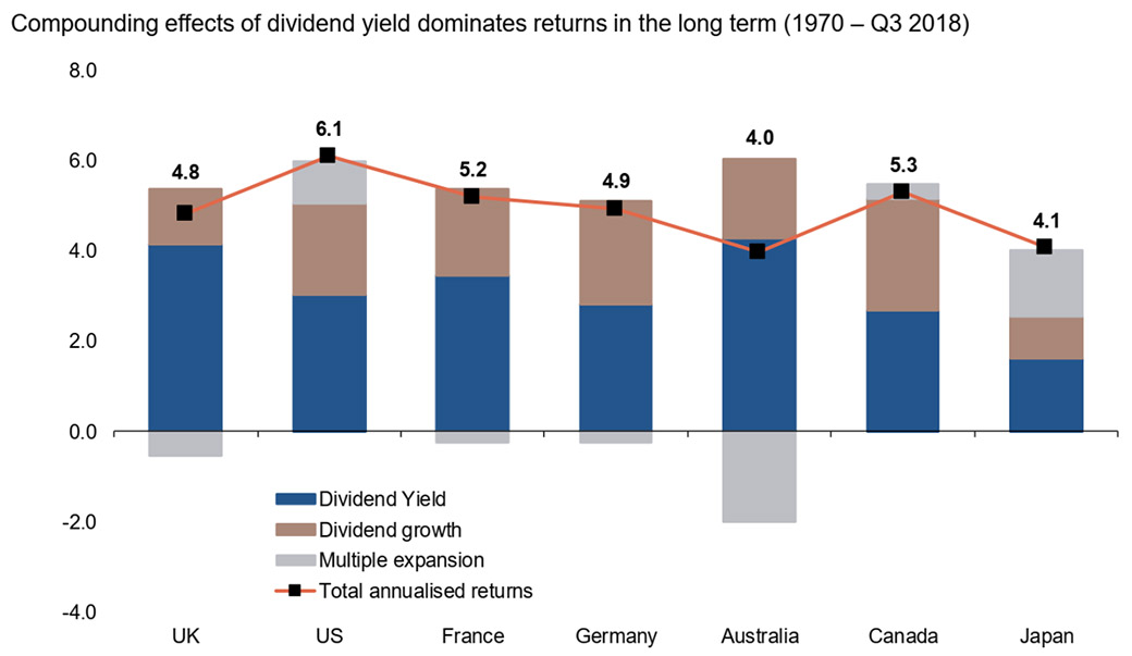 David Stevenson: dividends may soon be a problem for stock markets