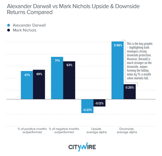 Alexander Darwall vs Mark Nichols Upside & Downside Returns Compared
