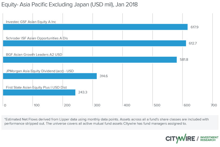 asia pacific excluding japan - 730×490