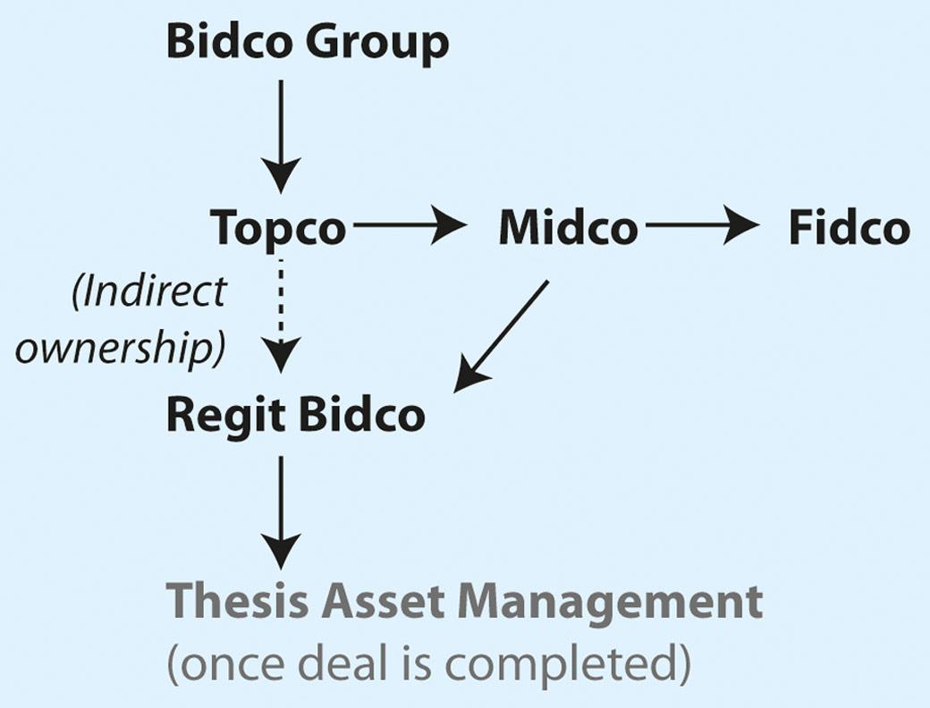 thesis asset management thomas eggar