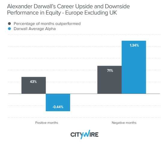 Alexander Darwall's Career Upside and Downside Performance in Equity - Europe Excluding UK